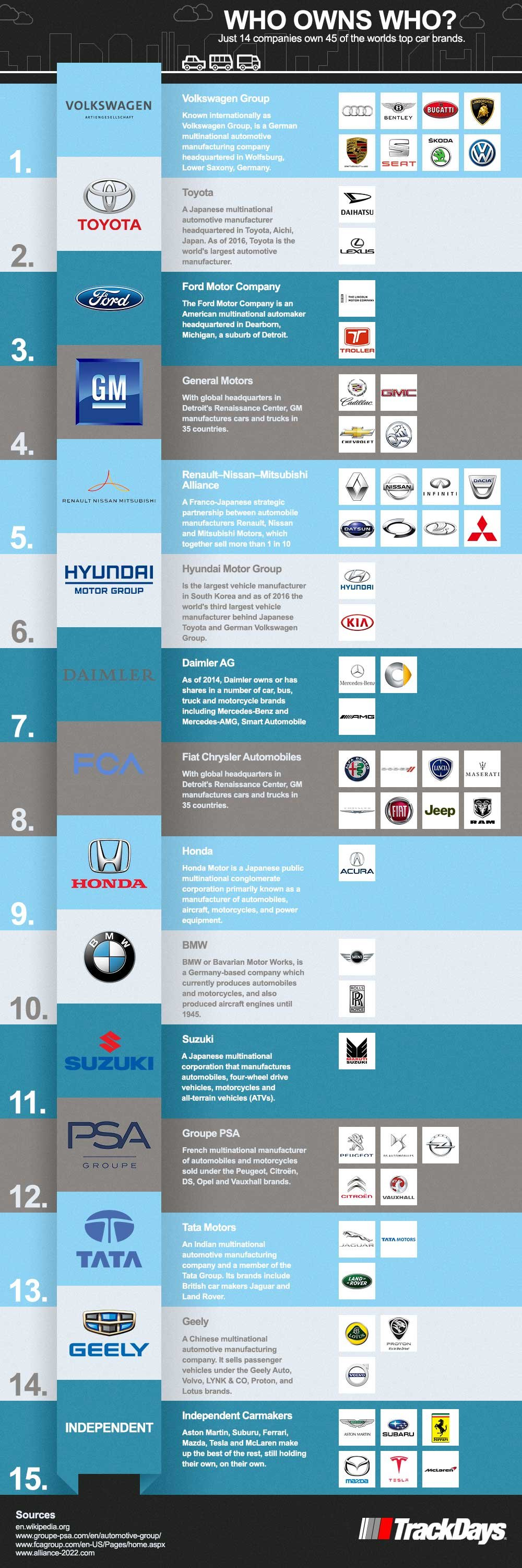 Who Owns Audi >> Who Owns Which Car Brands In 2019 Infographic Trackdays
