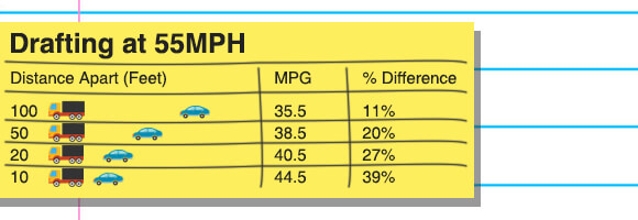 The effect slipstreaming has on fuel economy