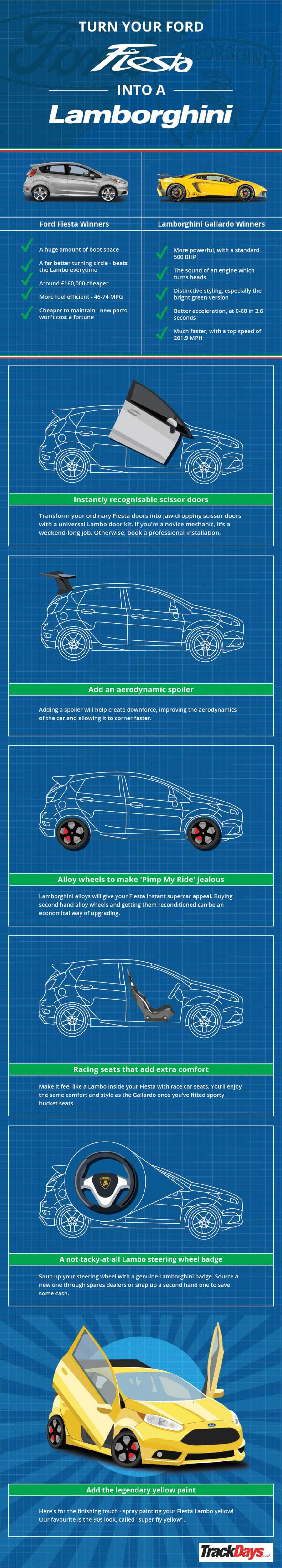 Infographic: Turn your Ford Fiesta into a Lamborghini Gallardo