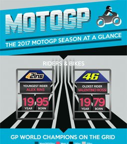 MotoGP 2017 Season At A Glance