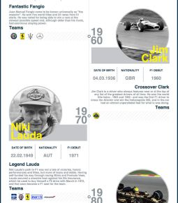 History's Greatest Racing Drivers - A Timeline