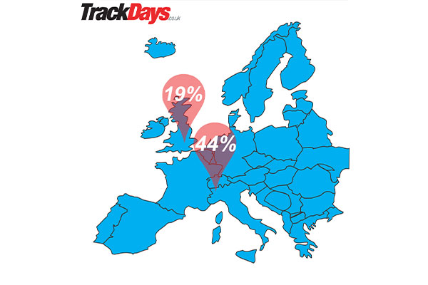 44% of supercar bookings feature models manufacturerd in Europe
